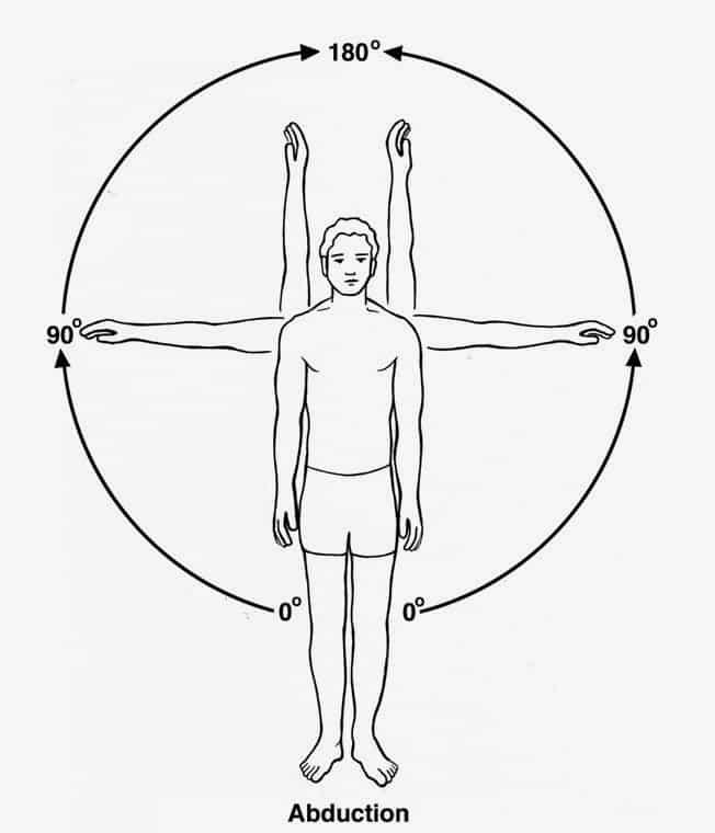 omuz abduksiyon hareketi